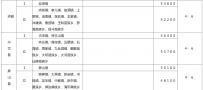 官方发布!宜宾征收农用地区片综合地价标准来了!3区7县都有!